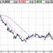 武田薬品、シャイアー社の買収提案を承認も株価は・・・